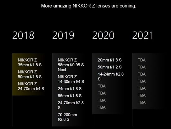Updated-Nikon-Z-mirrorless-lens-roadmap