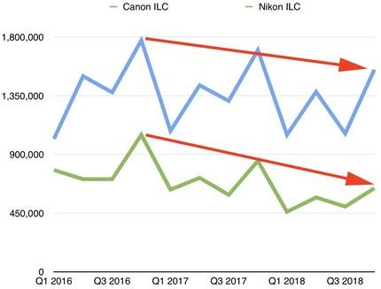 canon nikon sales