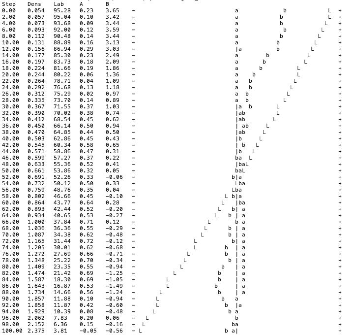 M0-linearity