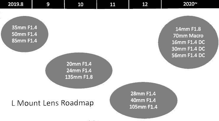 sigma-lens-roadmap