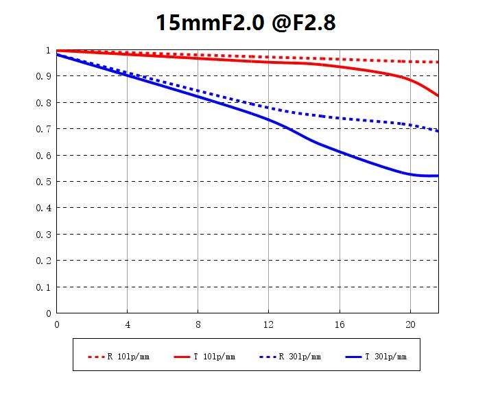 mtf at f/2.8