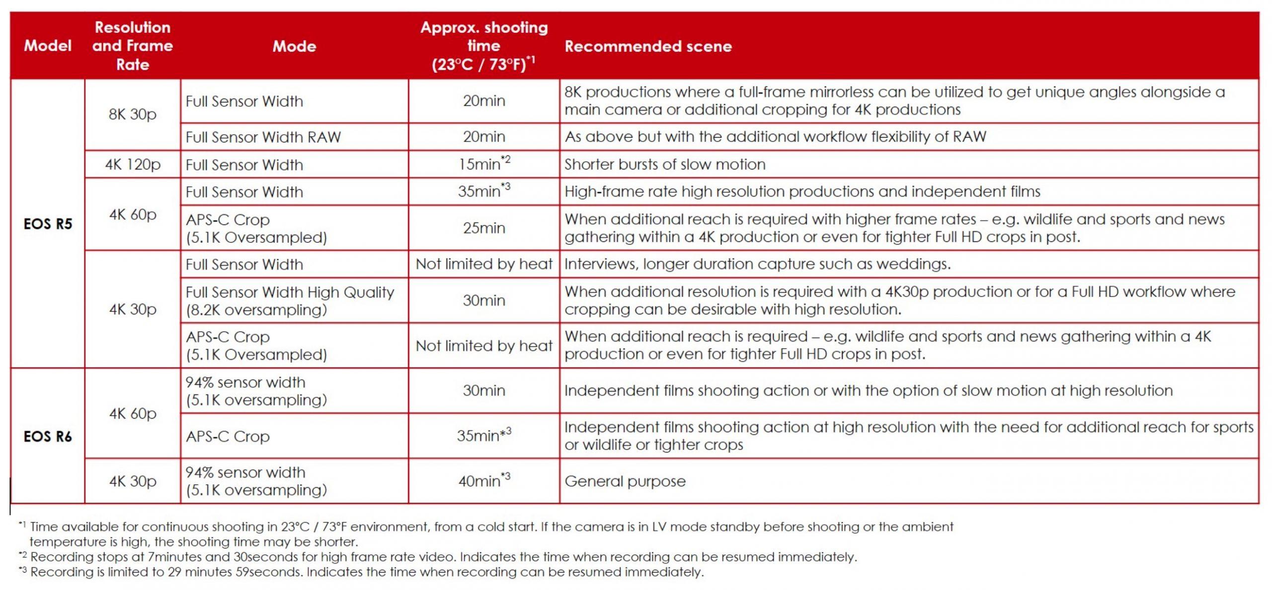Canon_EOS_R5_Overheating_2