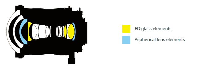 lens-design