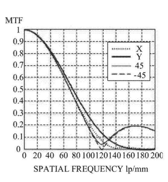 mtf-filter