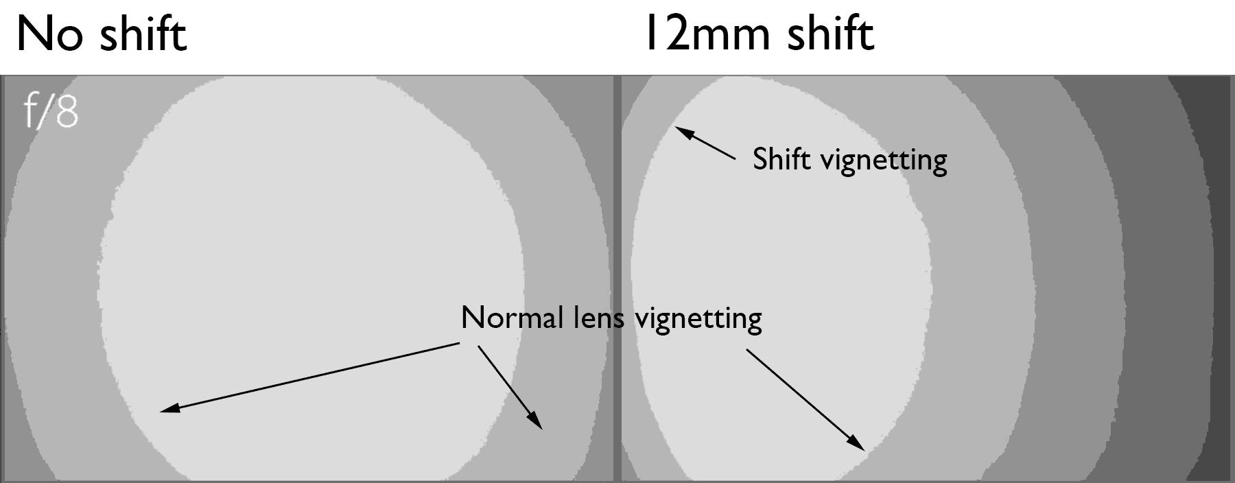 shift-vignetting