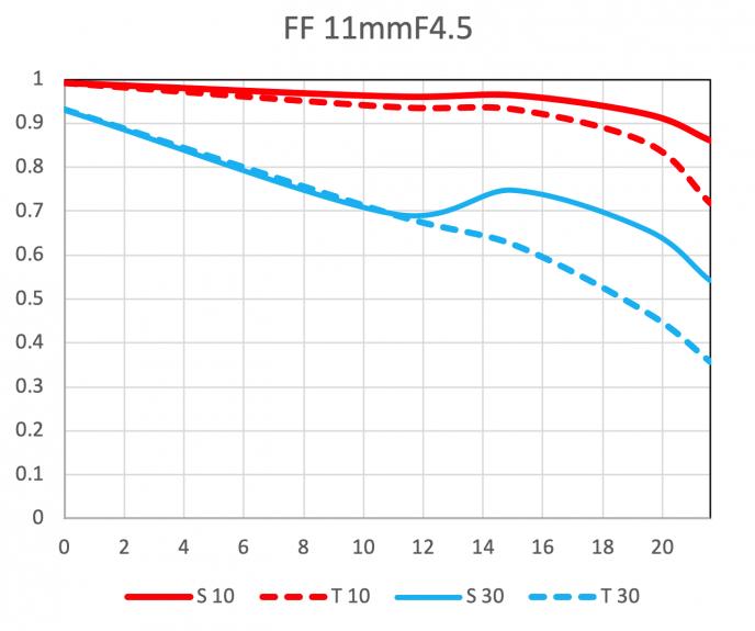MTF_11mm